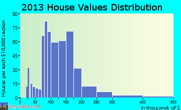 Le Center home values distribution