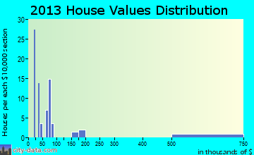 Gilmore home values distribution