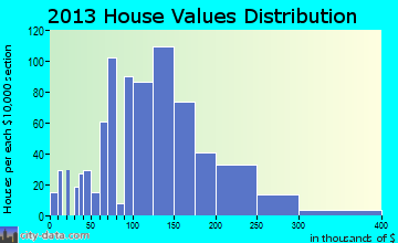 Le Sueur home values distribution