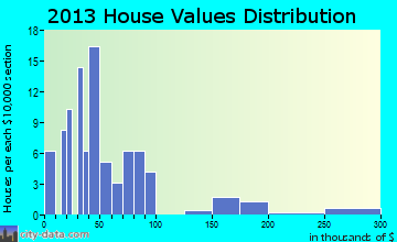 Lismore home values distribution