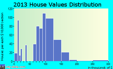 Long Prairie home values distribution