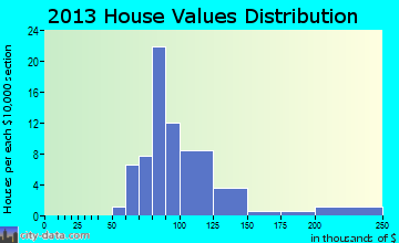 Lowry home values distribution