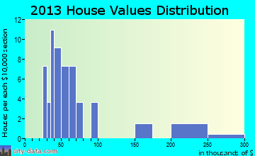 McGrath home values distribution