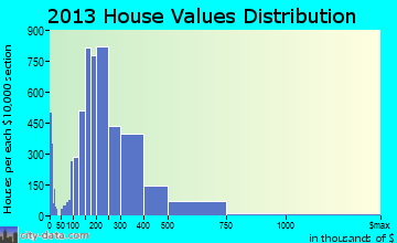 Maple Grove home values distribution