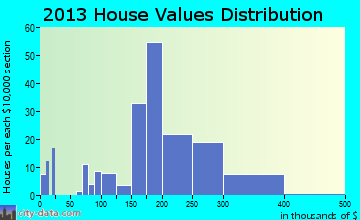 Maple Plain home values distribution