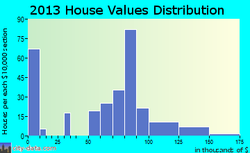 Marble home values distribution