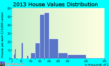 Mayer home values distribution