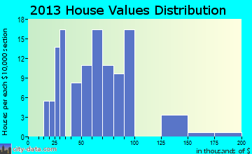 Milroy home values distribution