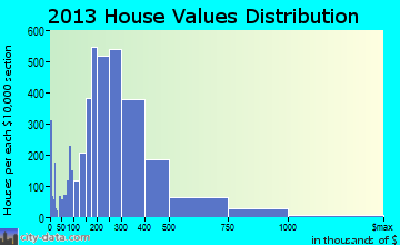 Minnetonka home values distribution