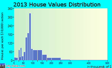 Montevideo home values distribution