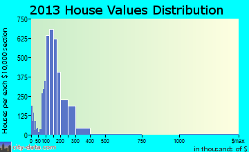 Moorhead home values distribution