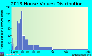 Mound home values distribution
