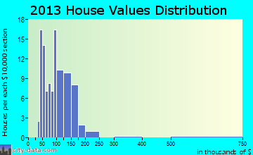 Nevis home values distribution