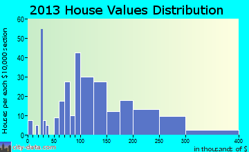 New London home values distribution