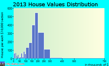 New Hope home values distribution