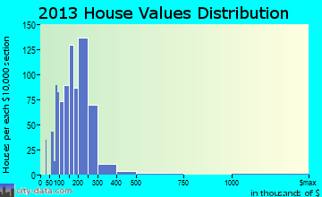 New Prague home values distribution