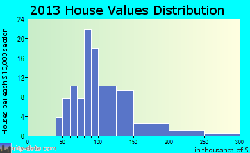 New Munich home values distribution