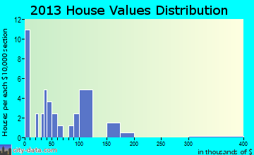 Nimrod home values distribution