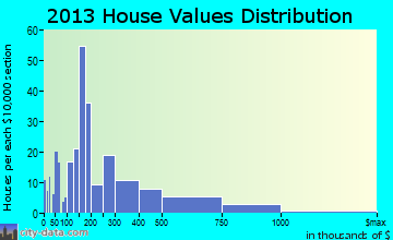 Nisswa home values distribution