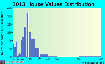 North Mankato home values distribution
