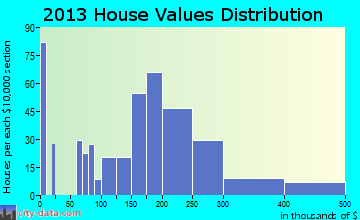 Oak Park Heights home values distribution
