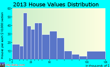 Oklee home values distribution