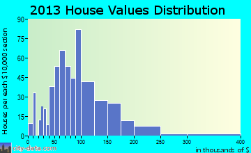 Olivia home values distribution