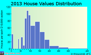 Paynesville home values distribution
