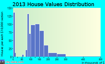 Plainview home values distribution