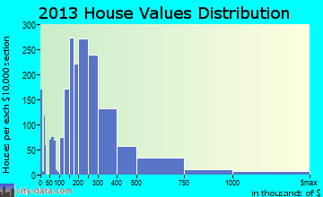 Prior Lake home values distribution