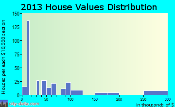 Redby home values distribution
