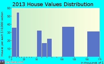 Red Lake home values distribution