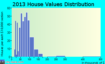 Renville home values distribution