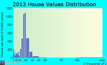 Richfield home values distribution