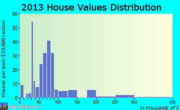 Hackett home values distribution
