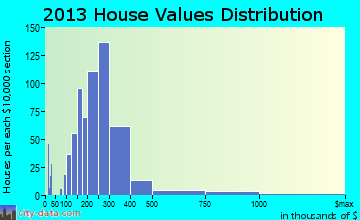 Rogers home values distribution
