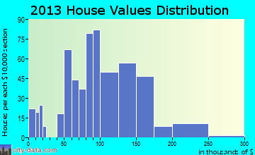 Rush City home values distribution