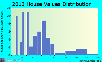 Rushmore home values distribution