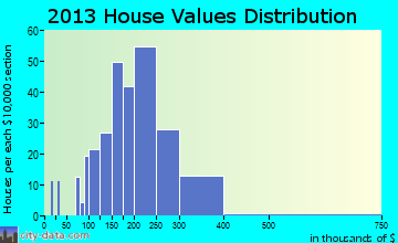 St. Bonifacius home values distribution