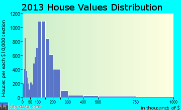 St. Cloud home values distribution