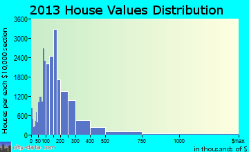 St. Paul home values distribution