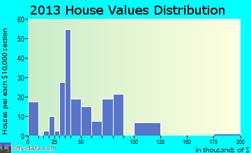 Sanborn home values distribution