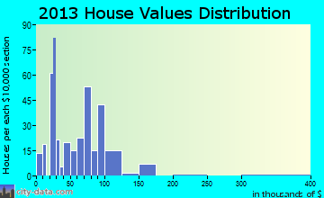 Sebeka home values distribution