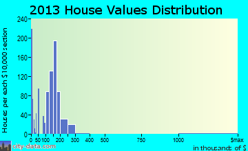 Stewartville home values distribution