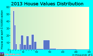 Hartford home values distribution
