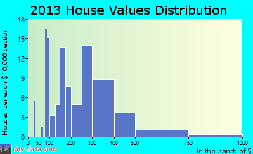 The Lakes home values distribution