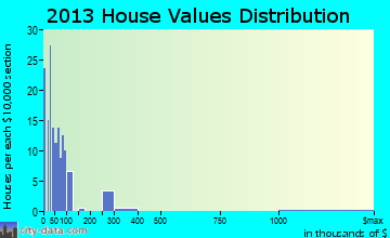 Hatfield home values distribution