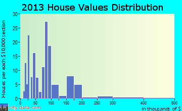 Ulen home values distribution