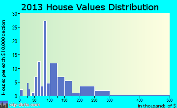 Upsala home values distribution
