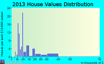 Vergas home values distribution